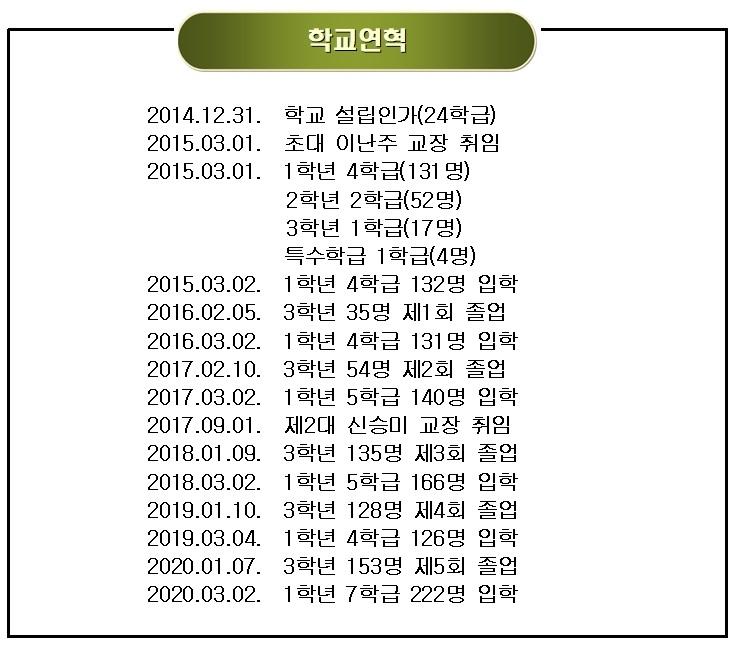 학교 연혁 2020.3.2기준